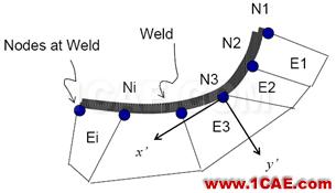 Fe-safe Verity焊缝疲劳分析fe-Safe应用技术图片5