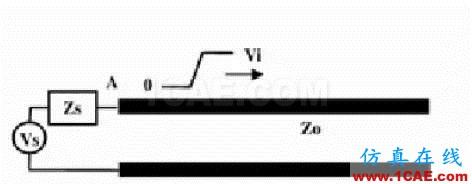 【科普基础】串扰和反射能让信号多不完整?HFSS培训课程图片3