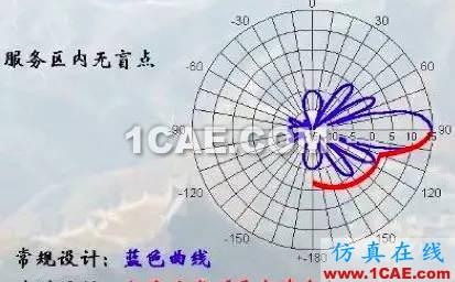 天线基础知识普及(转载)HFSS培训课程图片39