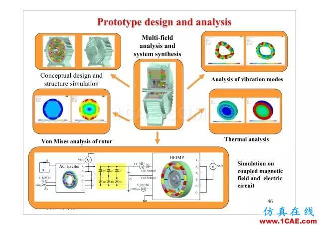 【PPT分享】新能源汽车永磁电机是怎样设计的?Maxwell培训教程图片45
