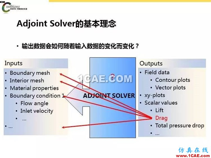 ANSYS Fluent流体仿真设计快速优化方法fluent结果图片9