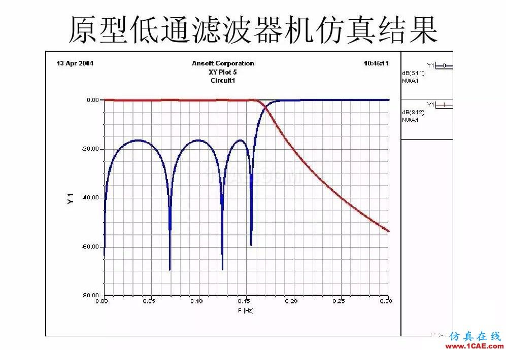 干货!滤波器设计实例讲解(PPT)HFSS结果图片19