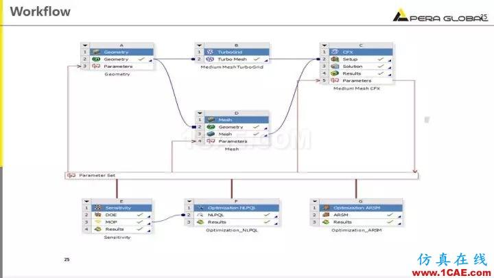 技术分享 | 泵水力设计及优化仿真fluent培训课程图片25