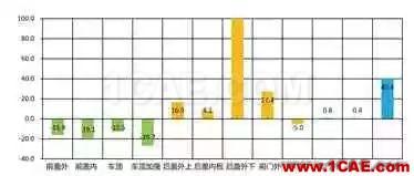 基于AutoForm的冲压模具成本计算方法研究(下)autoform分析图片5