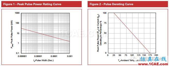 瞬变干扰吸收器件讲解(三)——TVS管与TSS管HFSS结果图片14