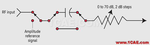 【干货】怎么用频谱仪测量微弱信号(附视频讲解)HFSS培训课程图片3