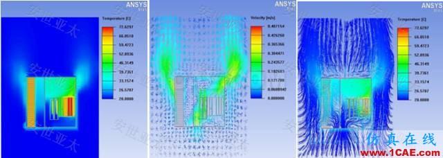 技术分享 | 雷达产品设计中的仿真技术应用HFSS培训的效果图片8