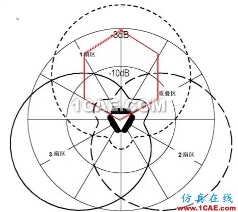 天线基础知识普及(转载)HFSS分析案例图片29