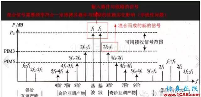 最好的天线基础知识!超实用 随时查询(20170325)【转】HFSS分析图片48