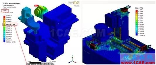 方案 | CAE仿真技术在大型装备制造行业的应用ansys图片1