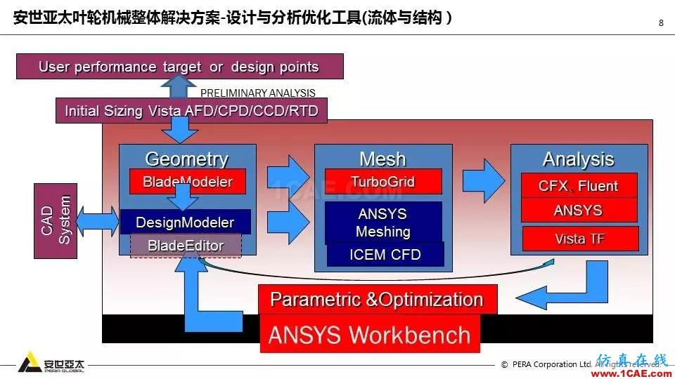 泵全生命周期CAE解决方案ansys分析案例图片9