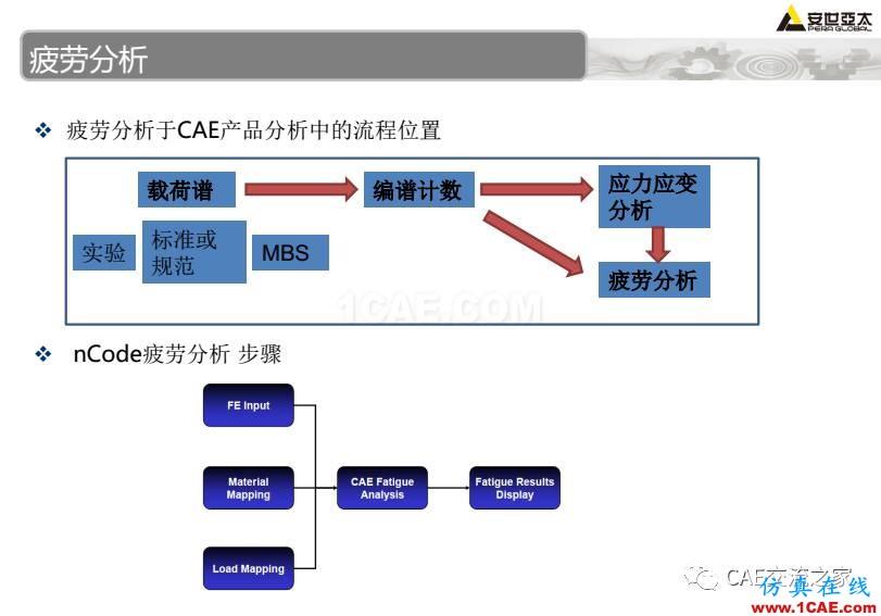 ansys疲劳分析基础理论ansys培训课程图片4