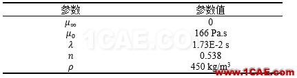 【Fluent案例】05:非牛顿流体流动fluent分析图片3