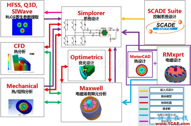电动汽车设计中的CAE仿真技术应用ansys分析案例图片13