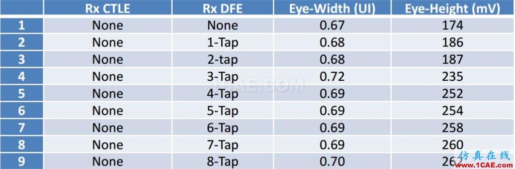 T57 DDR5设计应该怎么做?【转发】HFSS分析案例图片17