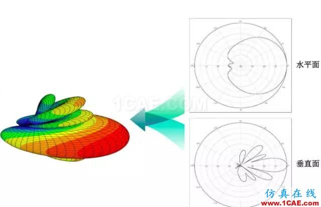 天线基础知识普及(转载)HFSS分析图片21
