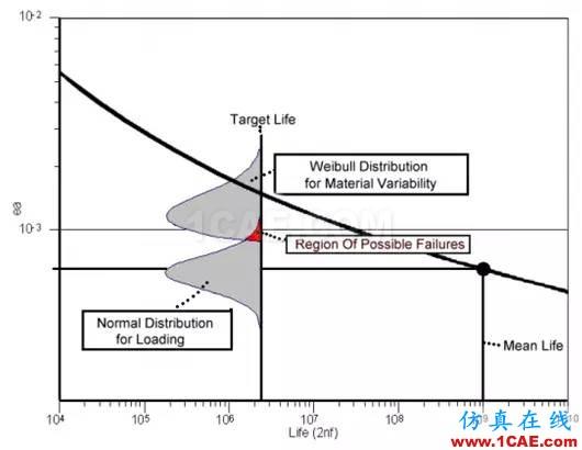 Fe-safe的无限寿命设计fe-Safe应用技术图片4