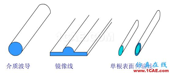 波导中电磁波传输的模式(TE\TM\TEM)理解转载HFSS图片8