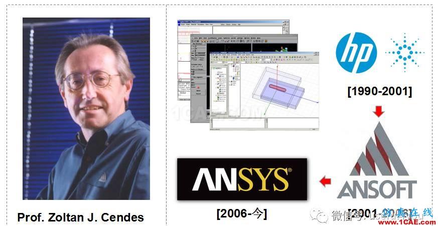 【原创教程】HFSS频域电磁仿真快速入门(附307M学习资料)HFSS分析图片1