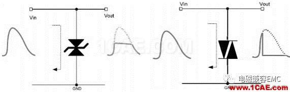 瞬变干扰吸收器件讲解(三)——TVS管与TSS管HFSS分析图片8