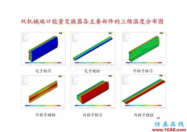 【PPT分享】新能源汽车永磁电机是怎样设计的?Maxwell仿真分析图片68