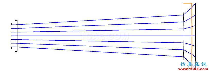 zemax中Afocal Image Space选项的作用zemax光学仿真分析图片2