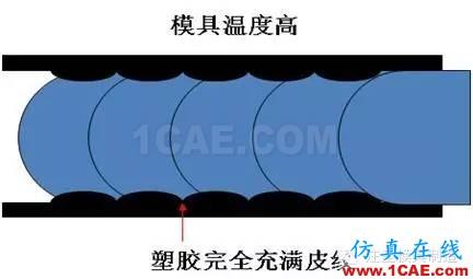 注塑工艺之模具温度优化moldflow注塑分析图片5