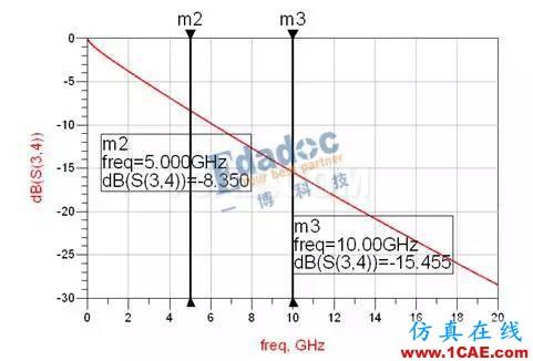S参数在SI仿真中的应用_基础篇HFSS培训的效果图片2