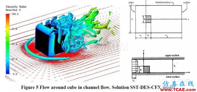 SST湍流模型fluent分析图片4