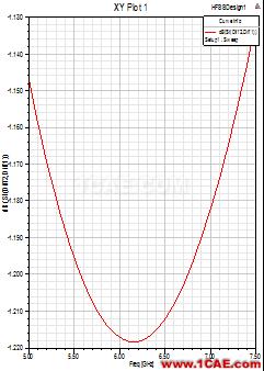 使用HFSS仿真高速差分过孔-2HFSS仿真分析图片2