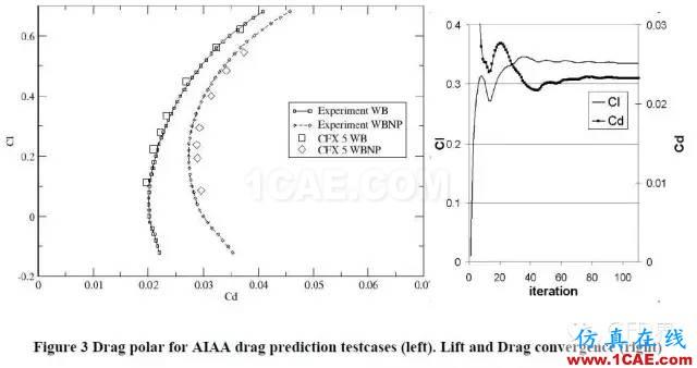 SST湍流模型fluent分析图片3