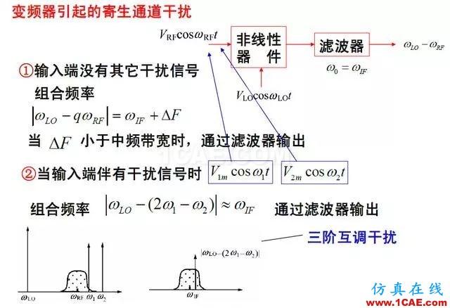 射频电路:发送、接收机结构解析HFSS分析案例图片11
