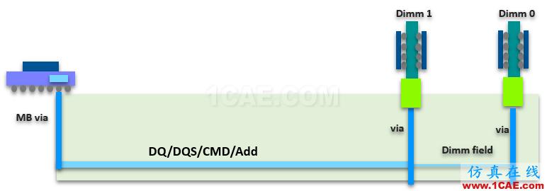T57 DDR5设计应该怎么做?【转发】HFSS图片8