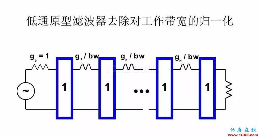 干货!滤波器设计实例讲解(PPT)HFSS分析案例图片22