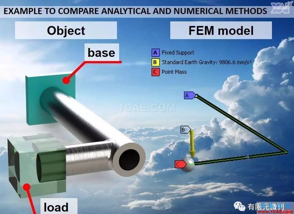 航空结构分析(结构力学)系列---7(有限元分析)ansys workbanch图片23