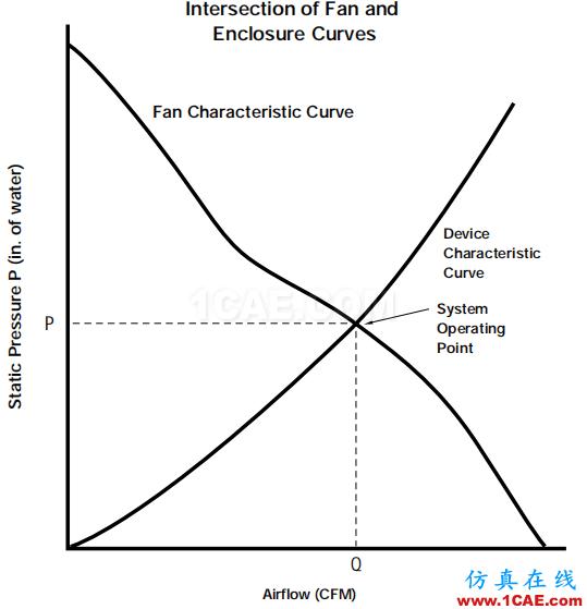 产品设计 | 电子散热工程中风扇选择的9大因素ansys图片11