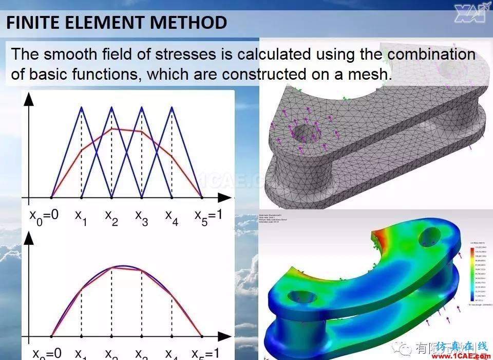 航空结构分析(结构力学)系列---7(有限元分析)ansys分析图片35