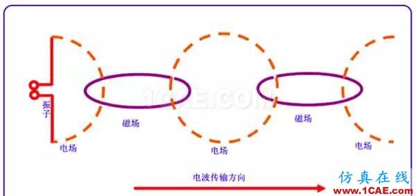 天线基础知识普及(转载)HFSS仿真分析图片6