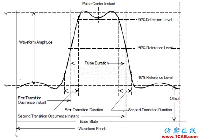 如何使用示波器进行射频信号测试(深度好文)HFSS培训课程图片4