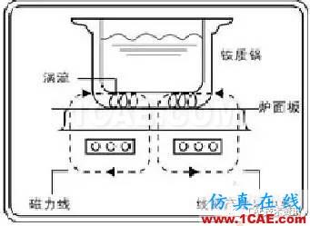 电磁炉加热水分析—电磁 热 结构耦合分析Maxwell分析案例图片2