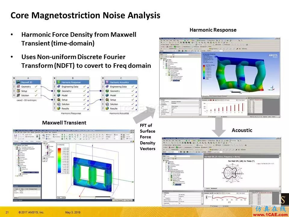 ANSYS 19.0 | Maxwell 新功能亮点Maxwell应用技术图片21