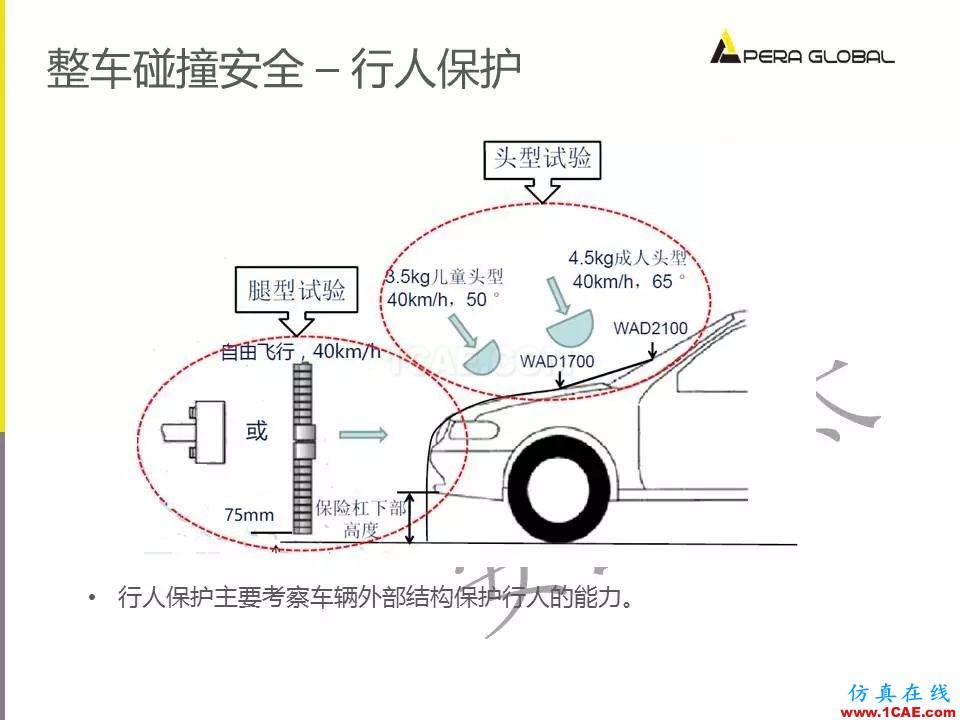 安世亚太整车性能开发解决方案ansys图片24