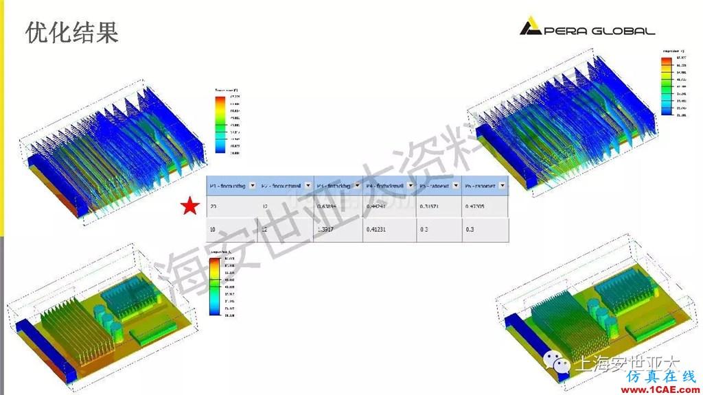 技术分享 | 电子系统散热设计分析与优化icepak学习资料图片35
