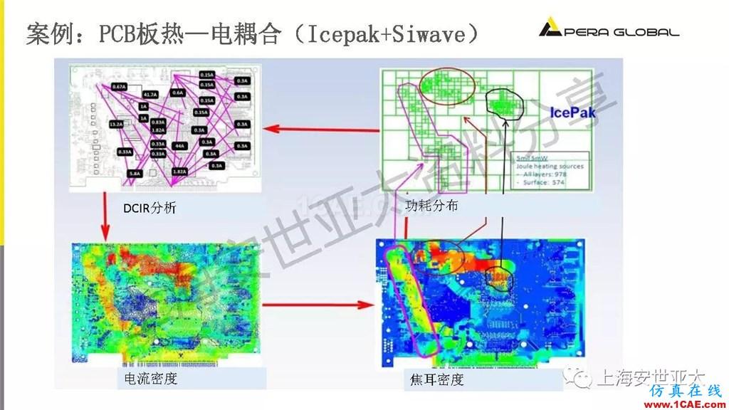 技术分享 | 电子系统散热设计分析与优化icepak仿真分析图片19