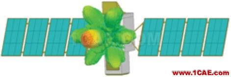 7元阵列同等激励下的辐射电磁场三维极化图
