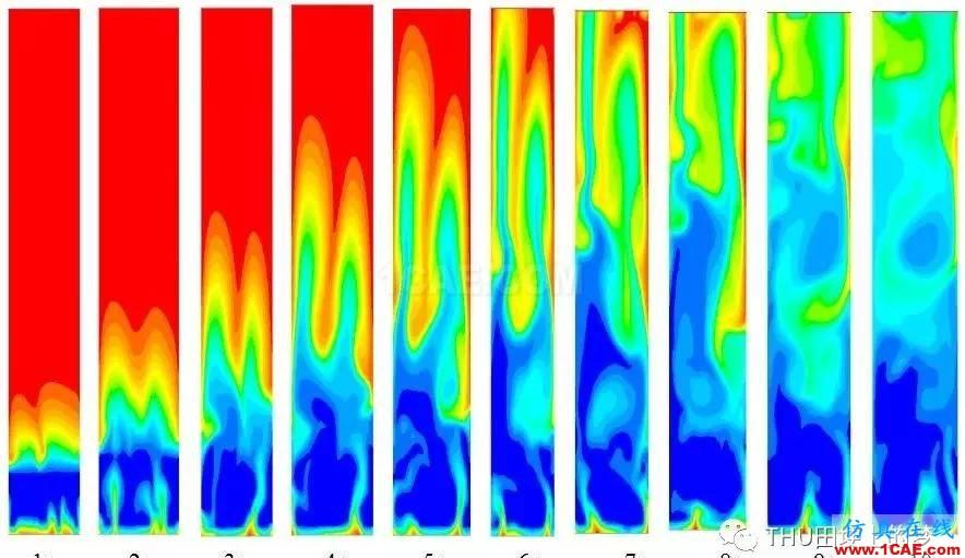 基于Fluent模拟气固循环流化床反应器内流化情况ansys分析图片3