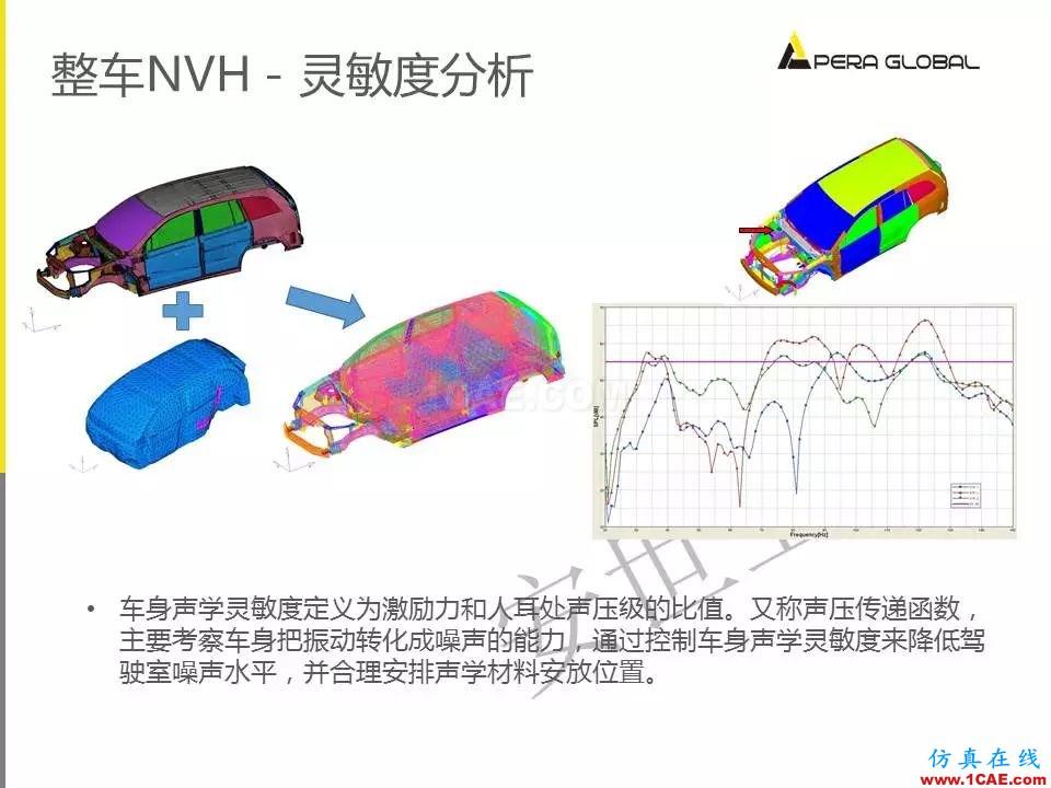 安世亚太整车性能开发解决方案ansys分析案例图片17