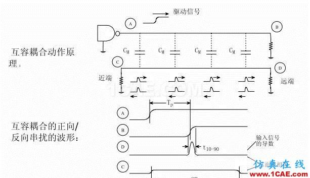 【科普基础】串扰和反射能让信号多不完整?HFSS图片12