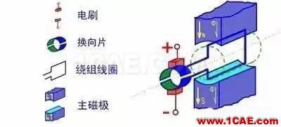 看了这篇电机动态图详解,我就不信你还弄不懂电机是什么!Maxwell技术图片5