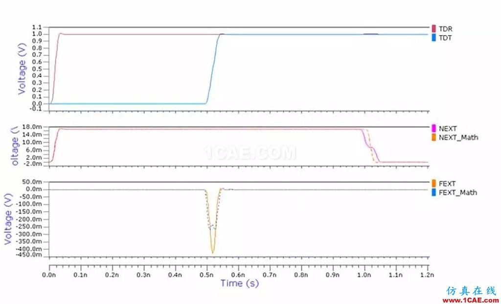 串扰分析、串扰仿真HFSS仿真分析图片17